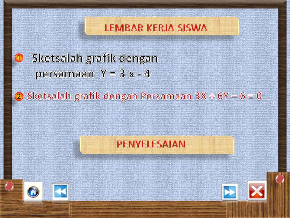 SKETSA GRAFIK Grafik kartesius Titik potong dengan sumbu x, y =0 2x + 4 (0) + 8= 0 2x + 8 = 0 2x= -8 x= -8/2 = -4 Jadi Titik Potong garis dengan sumbu x di titik ( -4,0 ) Titik potong dengan sumbu y, x =0 2(0) + 4y + 8= 0 4y + 8 = 0 4y= -8 y= -8/4 = -2 Jadi Titik Potong garis dengan sumbu y di titik ( 0,-2 ) 1 1 23 4 3 2 4 5 6 7 -2 -4 -3 Plot A&G Grapher Plot A&G Grapher