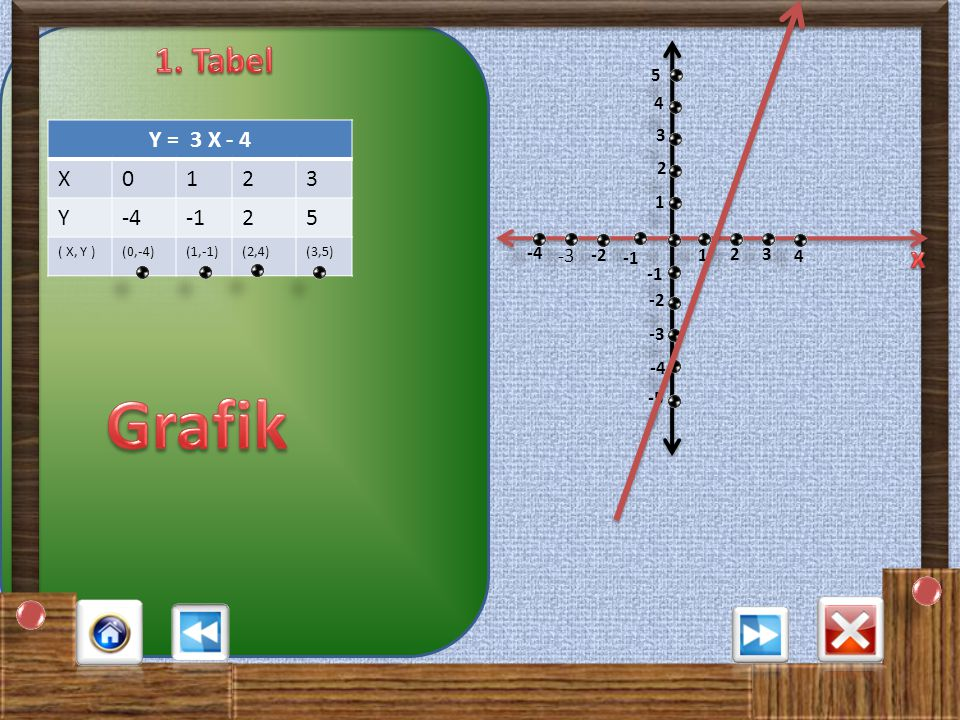 20 A A X X B B C C D D Garis Y = X -3 memotong sumbu Y di titik …