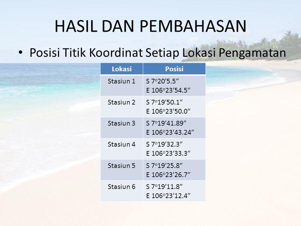 HASIL DAN PEMBAHASAN • Posisi Titik Koordinat Setiap Lokasi Pengamatan LokasiPosisi Stasiun 1S 7 o 20′5.5″ E 106 o 23′54.5″ Stasiun 2S 7 o 19′50.1″ E