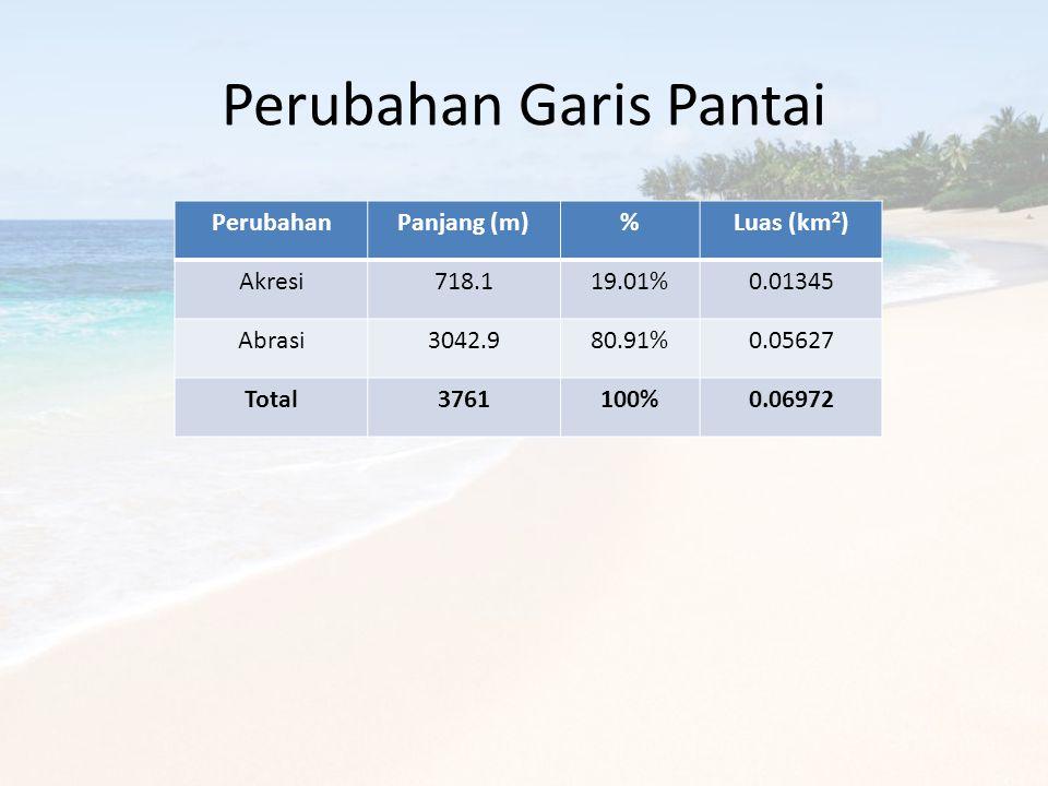 Perubahan Garis Pantai PerubahanPanjang (m)%Luas (km 2 ) Akresi718.119.01%0.01345 Abrasi3042.980.91%0.05627 Total3761100%0.06972