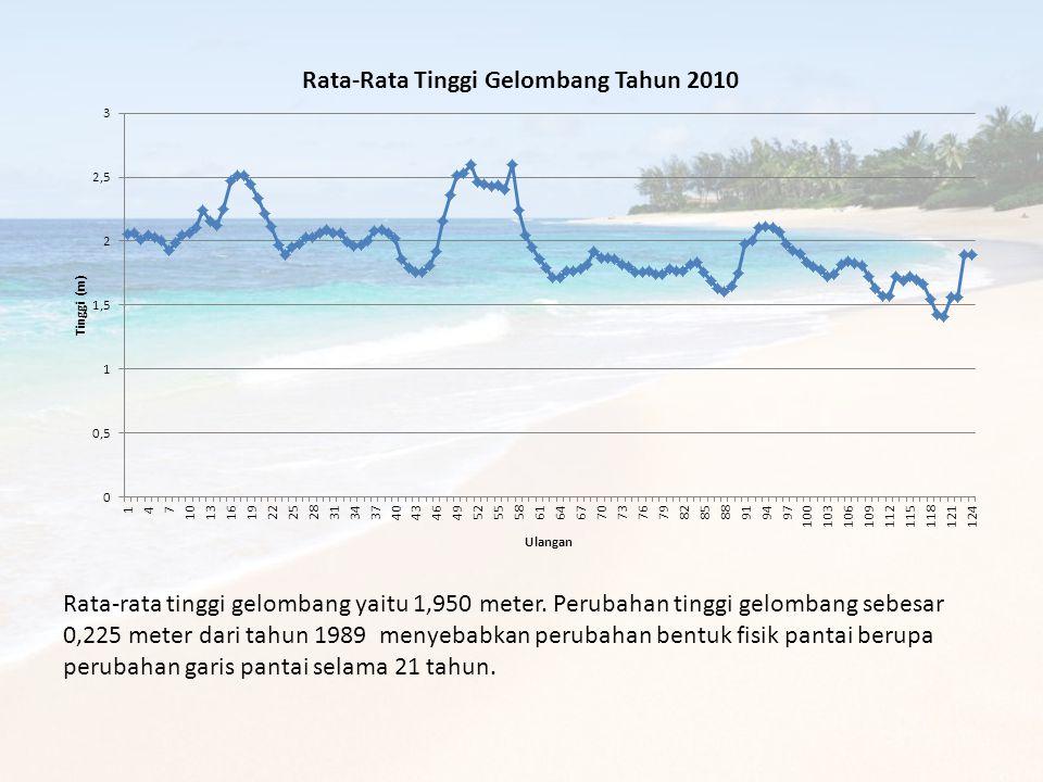 Rata-rata tinggi gelombang yaitu 1,950 meter. Perubahan tinggi gelombang sebesar 0,225 meter dari tahun 1989 menyebabkan perubahan bentuk fisik pantai