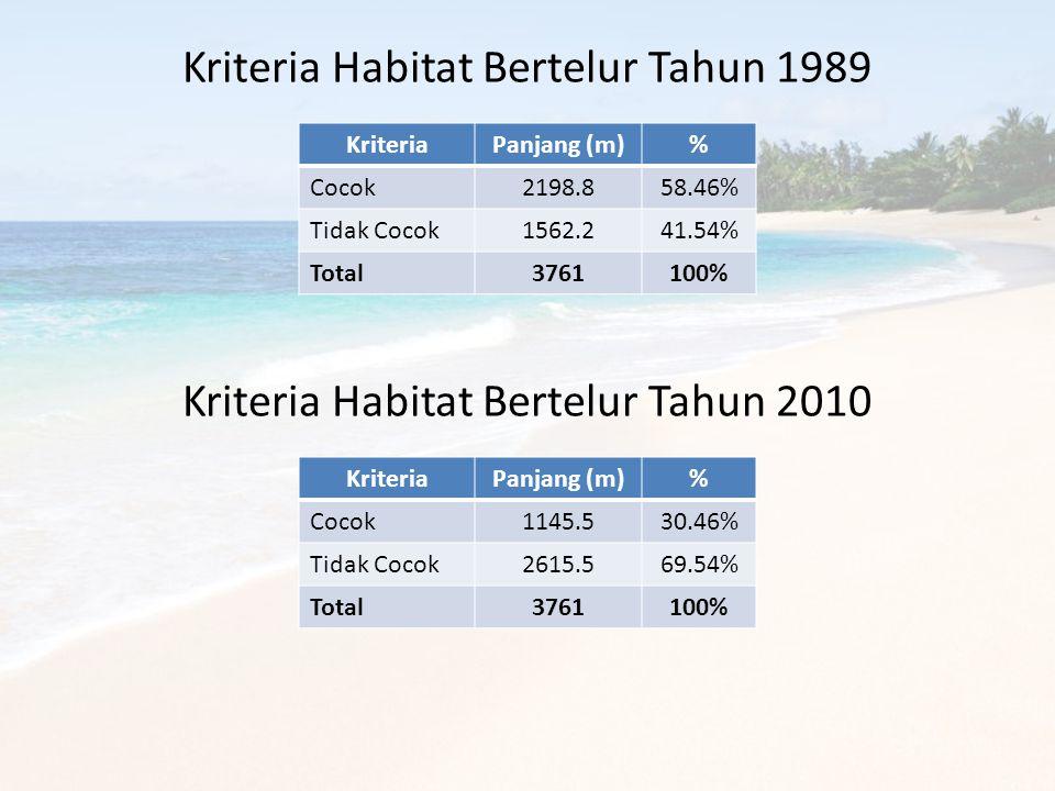 Kriteria Habitat Bertelur Tahun 1989 KriteriaPanjang (m)% Cocok2198.858.46% Tidak Cocok1562.241.54% Total3761100% Kriteria Habitat Bertelur Tahun 2010