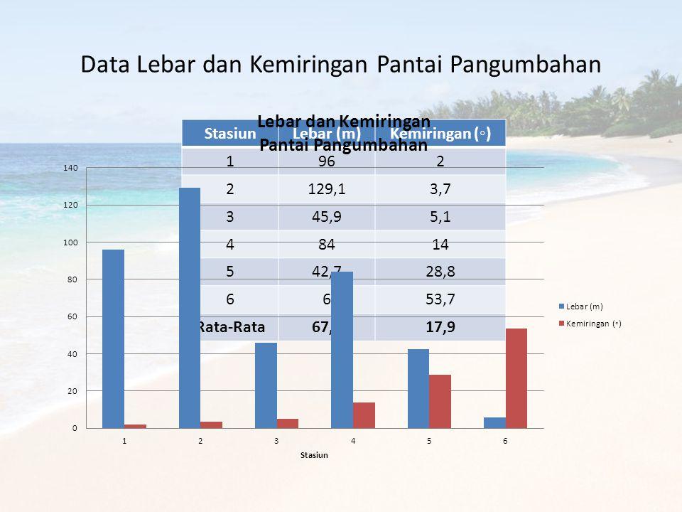 Data Lebar dan Kemiringan Pantai Pangumbahan StasiunLebar (m)Kemiringan (◦) 1962 2129,13,7 345,95,1 48414 542,728,8 6653,7 Rata-Rata67,317,9