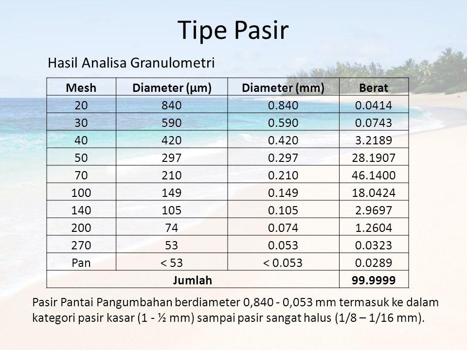 Tipe Pasir MeshDiameter (µm)Diameter (mm)Berat 208400.8400.0414 305900.5900.0743 404200.4203.2189 502970.29728.1907 702100.21046.1400 1001490.14918.04