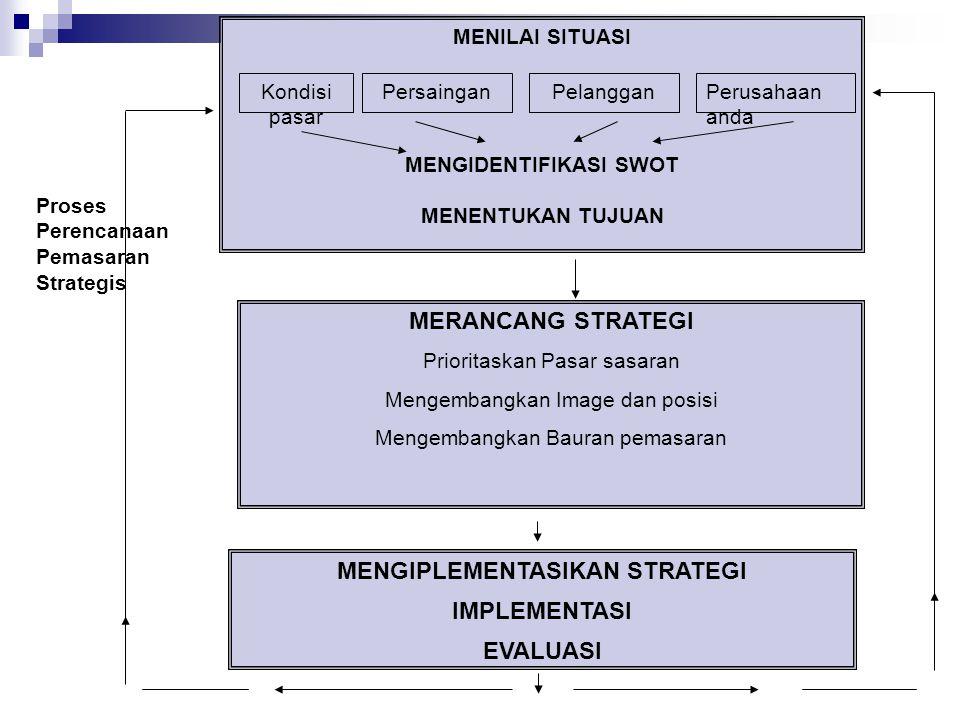 Proses Perencanaan Pemasaran Strategis MENILAI SITUASI MENGIDENTIFIKASI SWOT MENENTUKAN TUJUAN Kondisi pasar PersainganPelangganPerusahaan anda MERANC