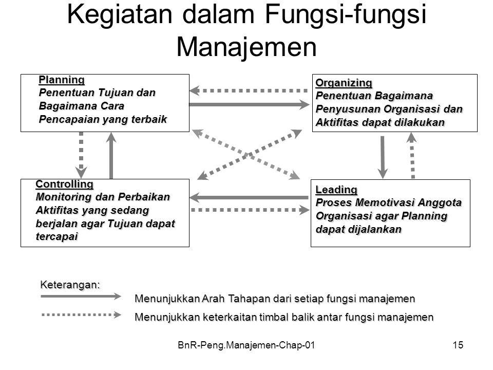 BnR-Peng.Manajemen-Chap-0115 Kegiatan dalam Fungsi-fungsi Manajemen Planning Penentuan Tujuan dan Bagaimana Cara Pencapaian yang terbaik Organizing Pe