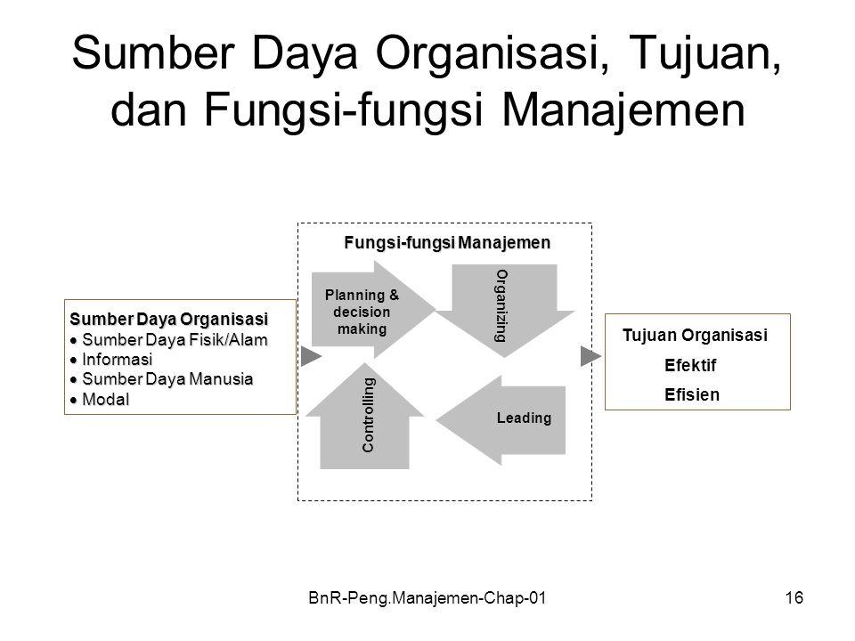 BnR-Peng.Manajemen-Chap-0116 Sumber Daya Organisasi, Tujuan, dan Fungsi-fungsi Manajemen Planning & decision making Sumber Daya Organisasi  Sumber Da