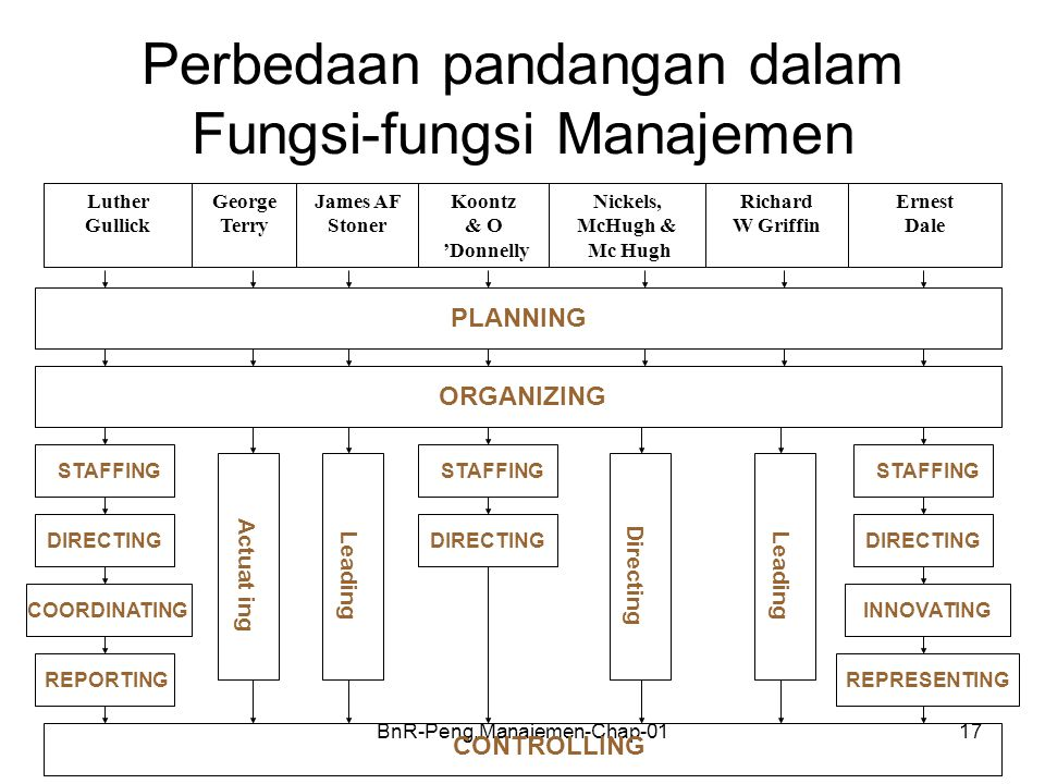 BnR-Peng.Manajemen-Chap-0117 Perbedaan pandangan dalam Fungsi-fungsi Manajemen Ernest Dale Richard W Griffin Nickels, McHugh & Mc Hugh Koontz & O 'Donnelly James AF Stoner George Terry Luther Gullick PLANNING ORGANIZING STAFFING CONTROLLING DIRECTING COORDINATING REPORTING Actuat ing STAFFING DIRECTING Leading Directing Leading STAFFING DIRECTING INNOVATING REPRESENTING