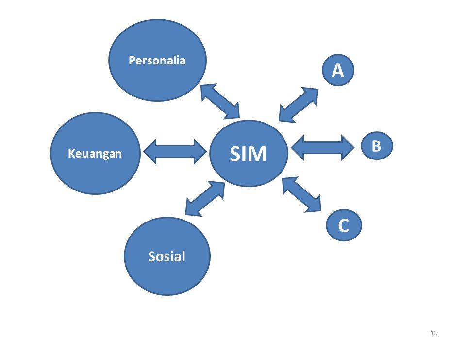 Perkembangan Sistem Informasi Manajemen • Sebuah organisasi yang besar yang memiliki jaringan transaksi yang cukup besar, sangat membutuhkan tersedianya informasi.