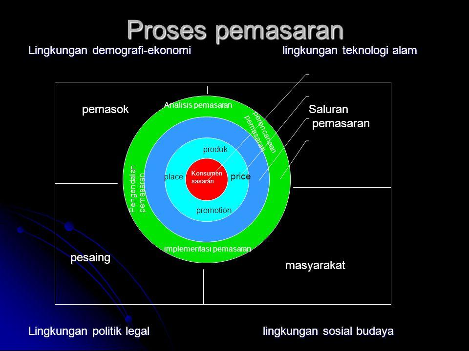 Proses pemasaran Lingkungan demografi-ekonomi lingkungan teknologi alam Lingkungan politik legallingkungan sosial budaya produk place promotion price