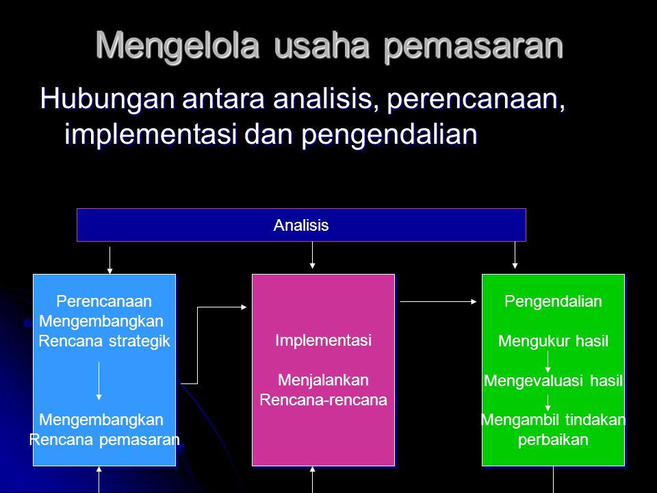Mengelola usaha pemasaran Hubungan antara analisis, perencanaan, implementasi dan pengendalian Analisis Perencanaan Mengembangkan Rencana strategik Me