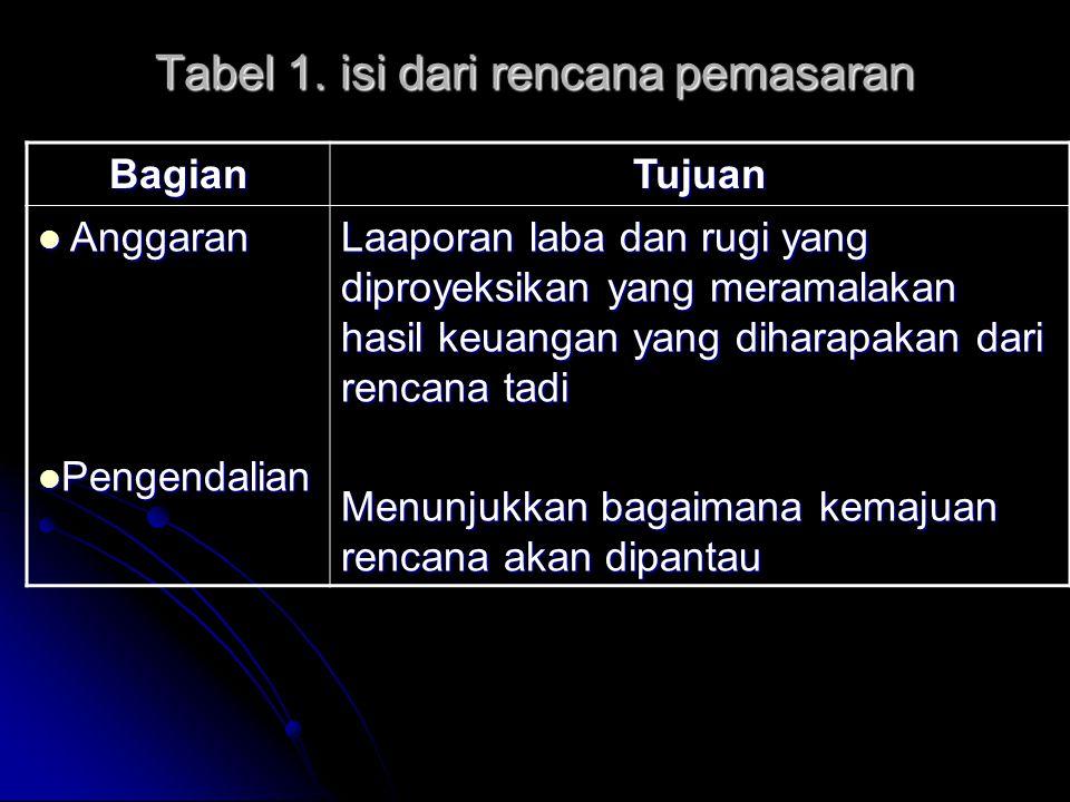 Tabel 1. isi dari rencana pemasaran BagianTujuan  Anggaran  Pengendalian Laaporan laba dan rugi yang diproyeksikan yang meramalakan hasil keuangan y