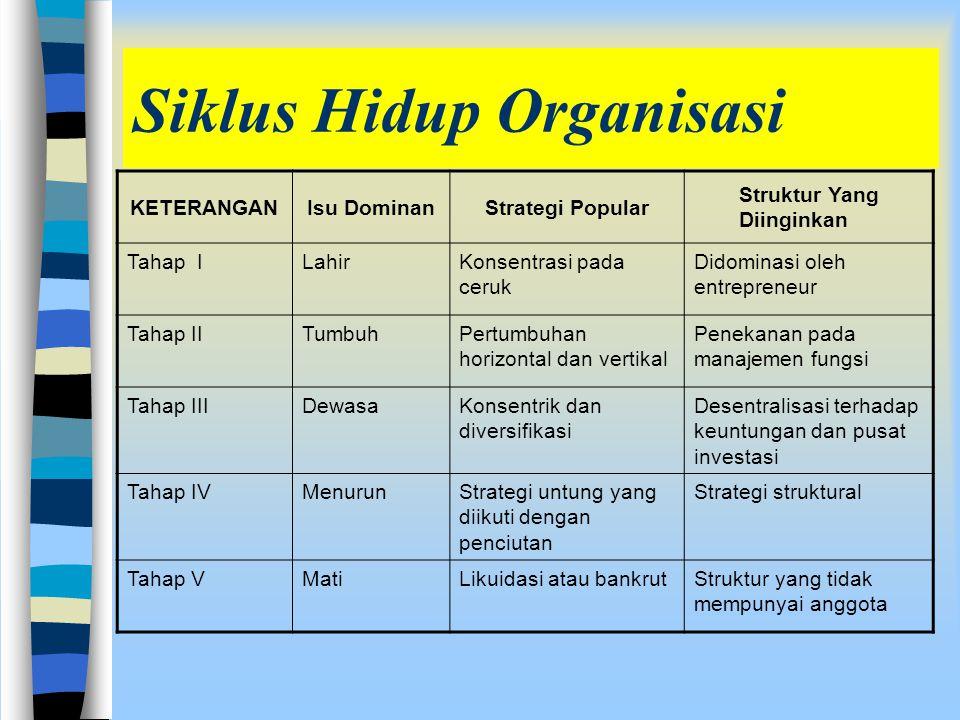 Siklus Hidup Organisasi KETERANGANIsu DominanStrategi Popular Struktur Yang Diinginkan Tahap ILahirKonsentrasi pada ceruk Didominasi oleh entrepreneur