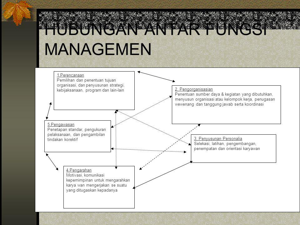 Proses Manajemen Peng- organisasian Peng- arahan Pengen- dalian Planning
