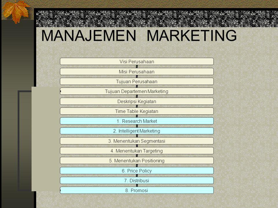 Bidang-Bidang Manajemen 1. Manajemen Pemasaran 2. Manajemen Produksi 3. Manajemen Personalia 4. Manajemen Keuangan 5. Manajemen Administrasi