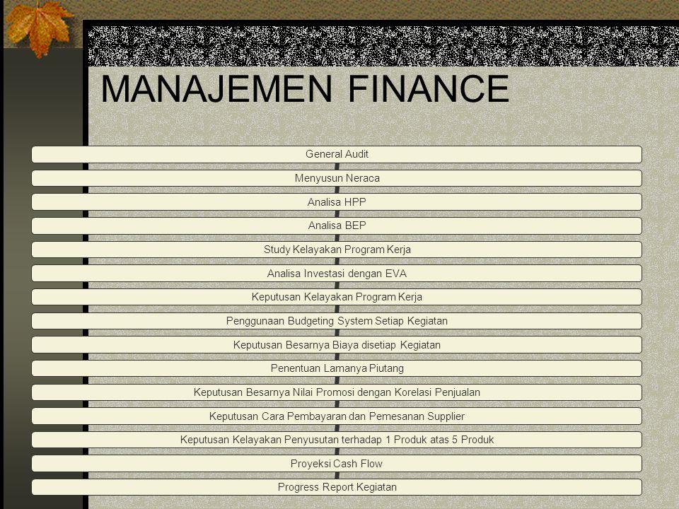 MANAJEMEN HRD 1. Peraturan Perusahaan 2. Sistem dan Prosedur 3. Kompensasi a. Direct Financial Payment b. Indirect Financial Payment Terminating