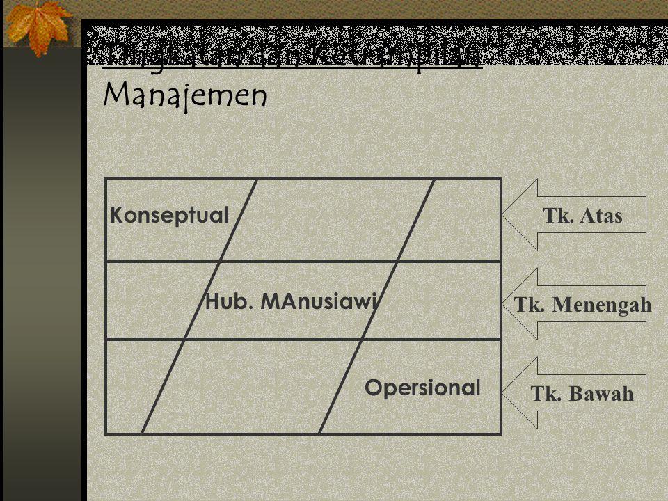 Manajer Umum Mengawasi unit (divisi) tertentu yang mempunyai beberapa bidang sekaligus Bertanggung jawab terhadap aktivitas (pemasaran, keuangan, oper