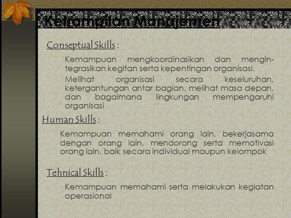 Tingkatan dan Ketrampilan Manajemen Konseptual Hub. MAnusiawi Opersional Tk. Atas Tk. Menengah Tk. Bawah