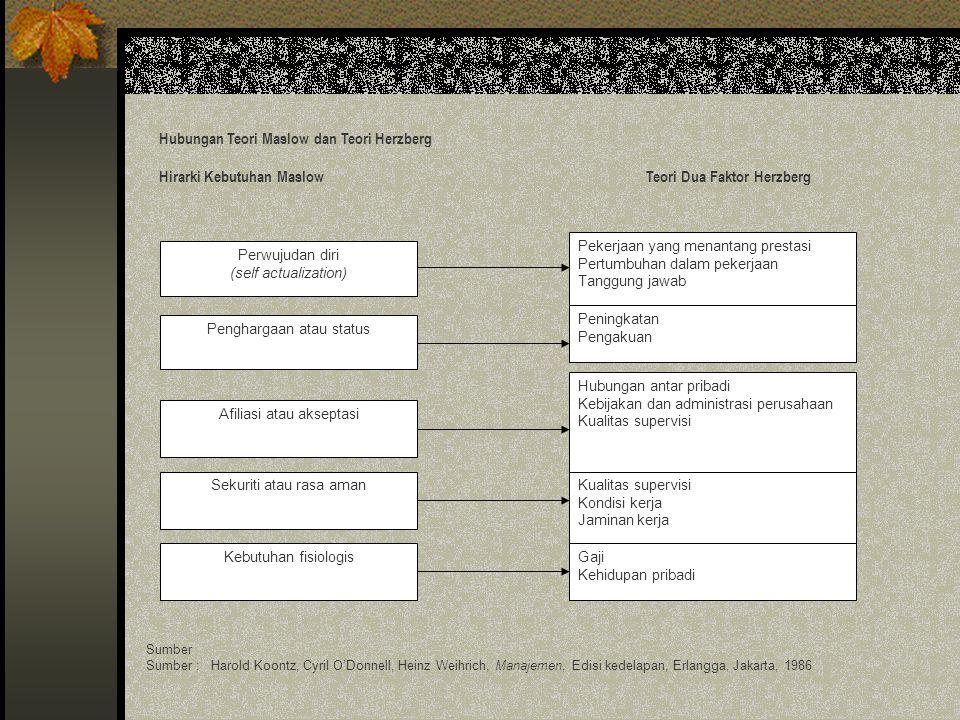 Gambar 2.1. Hirarki Kebutuhan Maslow Kebutuhan perwujudan diri Kebutuhan akan penghargaan (pengakuan dan penghargaan) Kebutuhan sosial (afiliasi, kasi