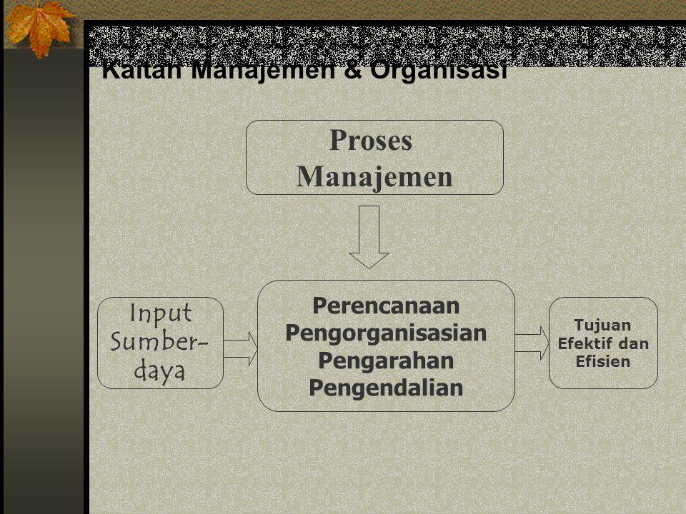 Kaitan Manajemen & Organisasi Proses Manajemen Input Sumber- daya Tujuan Efektif dan Efisien Perencanaan Pengorganisasian Pengarahan Pengendalian