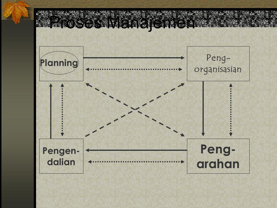 Jenis-jenis Manajemen Berdasarkan Hirarki : •Top Management •Middle Level Management •Lower Level / First Line Berdasarkan Fungsi : •Manajer Umum •Manajer Fungsional