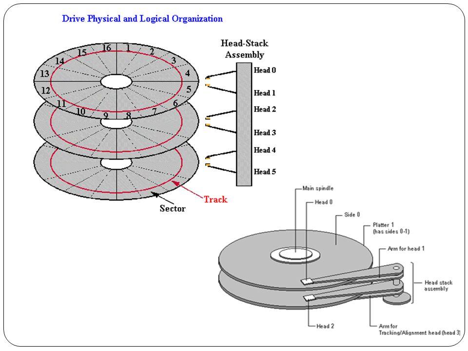Pengalamatan Disk  Disk dialamati secara logika sebagai array satu dimensi.