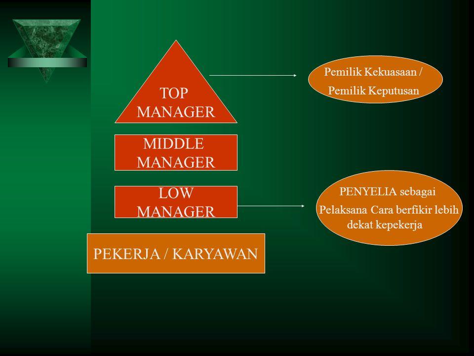 TOP MANAGER MIDDLE MANAGER LOW MANAGER PEKERJA / KARYAWAN Pemilik Kekuasaan / Pemilik Keputusan PENYELIA sebagai Pelaksana Cara berfikir lebih dekat kepekerja