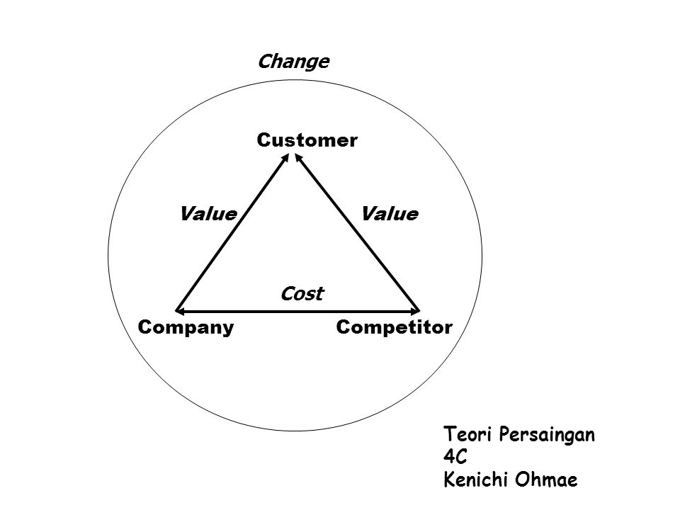 Teori Persaingan 4C Kenichi Ohmae CompanyCompetitor Customer Value Cost Change