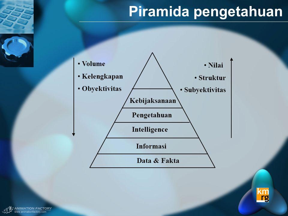 Piramida pengetahuan Data & Fakta Informasi Intelligence Pengetahuan Kebijaksanaan • Volume • Kelengkapan • Obyektivitas • Nilai • Struktur • Subyektivitas