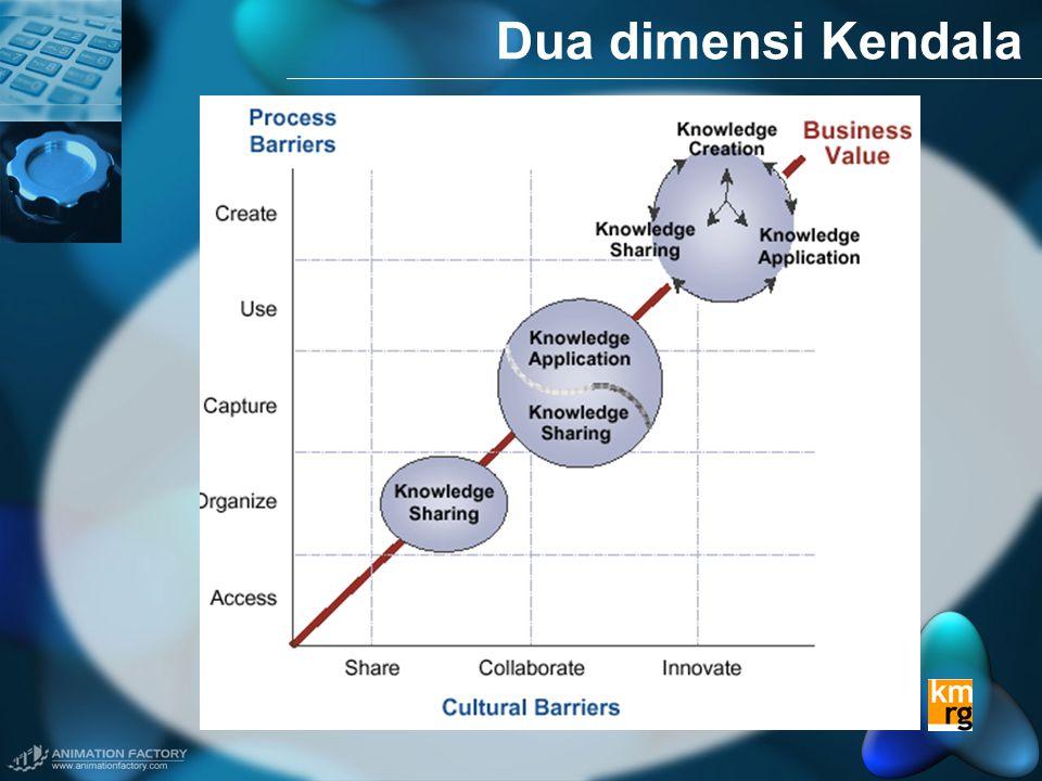 Dua dimensi Kendala