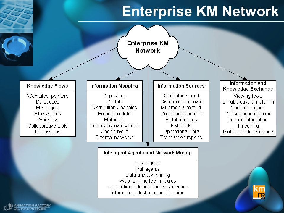 Enterprise KM Network