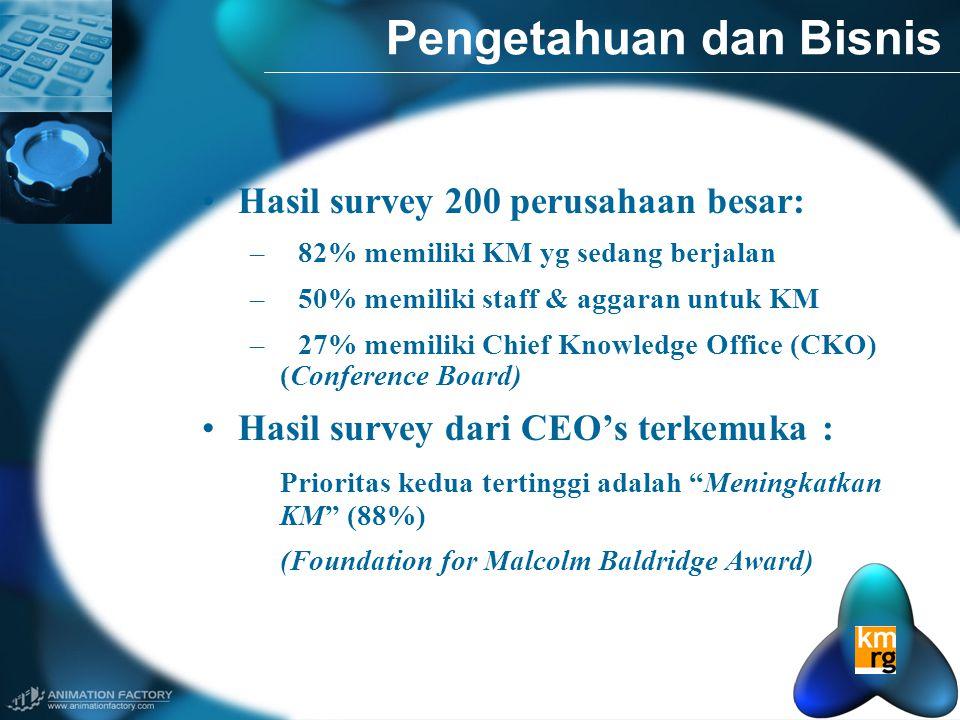 Pengetahuan dan Bisnis •Hasil survey 200 perusahaan besar: –82% memiliki KM yg sedang berjalan –50% memiliki staff & aggaran untuk KM –27% memiliki Chief Knowledge Office (CKO) (Conference Board) •Hasil survey dari CEO's terkemuka : Prioritas kedua tertinggi adalah Meningkatkan KM (88%) (Foundation for Malcolm Baldridge Award)