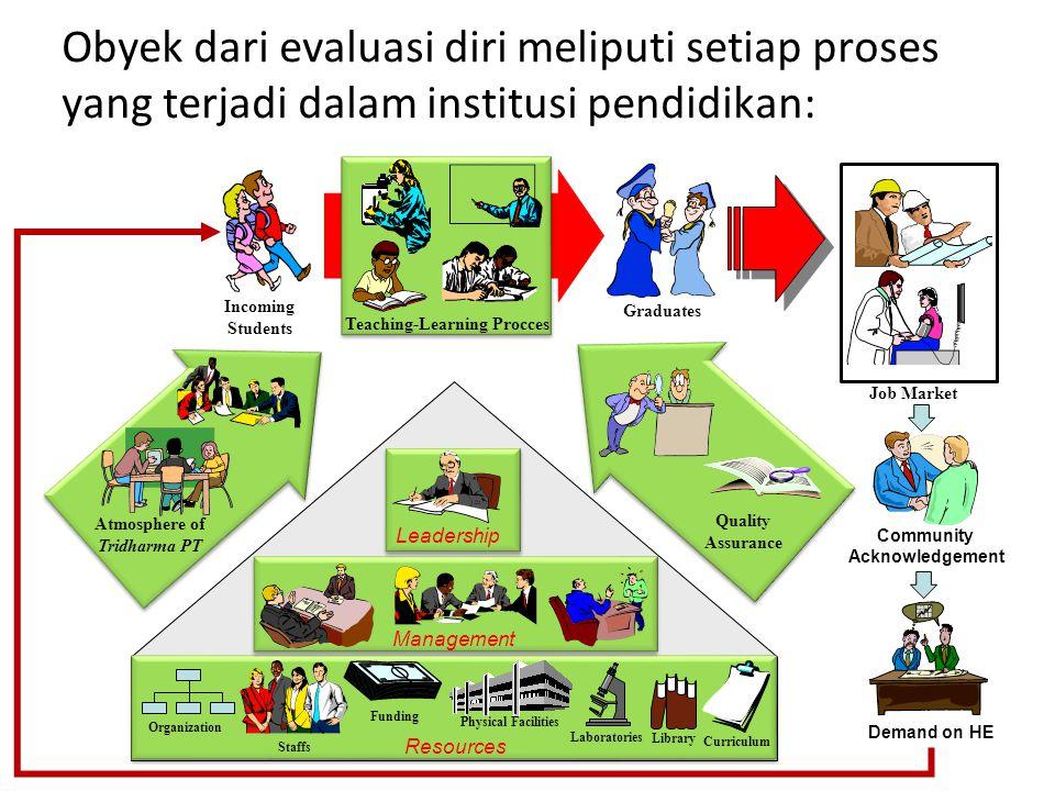 Evaluasi diri Selasa, 01 Juli 2014Komisi PHK DPT Dikti10 Kondisi Saat Ini Identifikasi Masalah Posisi (Data) Posisi (Data) Analisis Situasi Analisis S