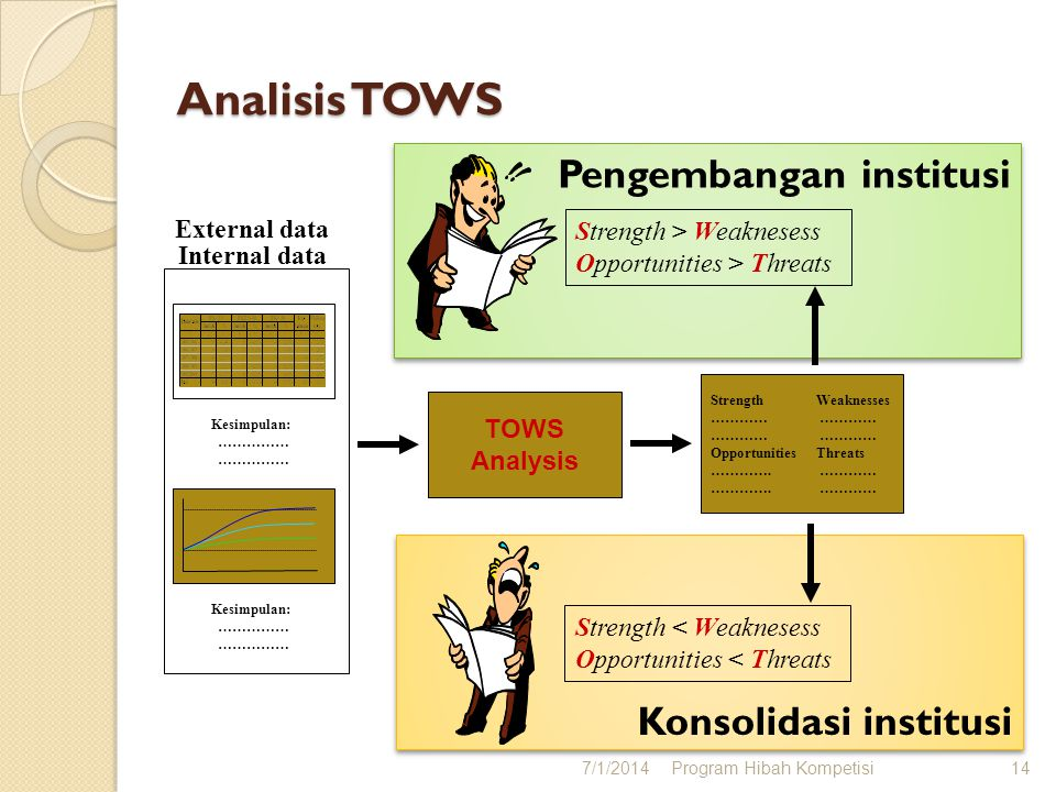 Konsolidasi institusi Pengembangan institusi Analisis TOWS 7/1/2014Program Hibah Kompetisi14 Kesimpulan: …………… Kesimpulan: …………… Internal data External data TOWS Analysis StrengthWeaknesses ………… OpportunitiesThreats ………….