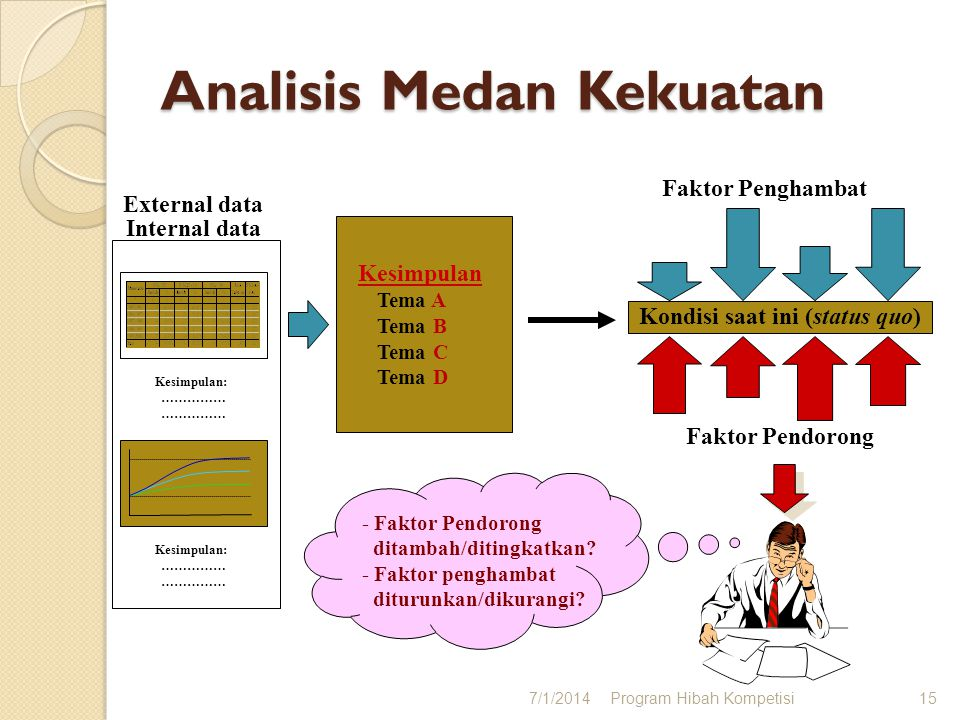 Konsolidasi institusi Pengembangan institusi Analisis TOWS 7/1/2014Program Hibah Kompetisi14 Kesimpulan: …………… Kesimpulan: …………… Internal data External data TOWS Analysis StrengthWeaknesses ………… OpportunitiesThreats ………….
