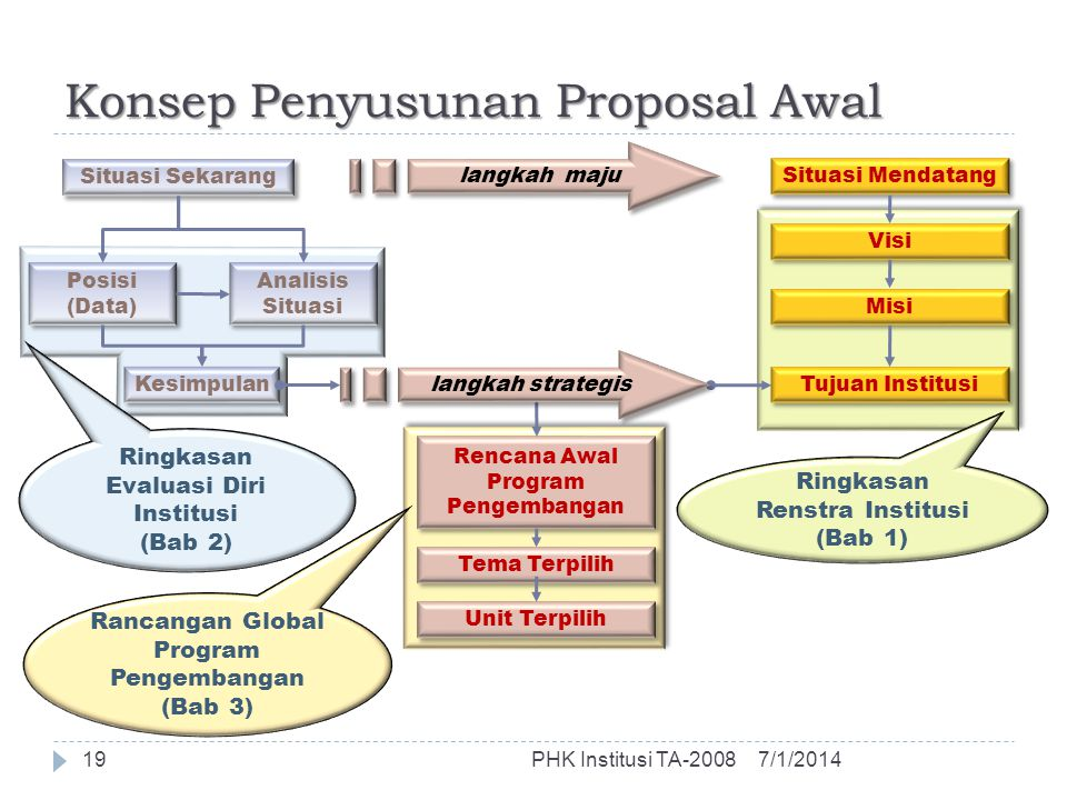 Rencana Awal Program Pengembangan Tema Terpilih Unit Terpilih Konsep Penyusunan Proposal Awal 7/1/2014PHK Institusi TA-200819 Situasi Sekarang Situasi Mendatang langkah maju Posisi (Data) Analisis Situasi Kesimpulan Ringkasan Evaluasi Diri Institusi (Bab 2) Visi Misi Tujuan Institusi Ringkasan Renstra Institusi (Bab 1) Rancangan Global Program Pengembangan (Bab 3) langkah strategis