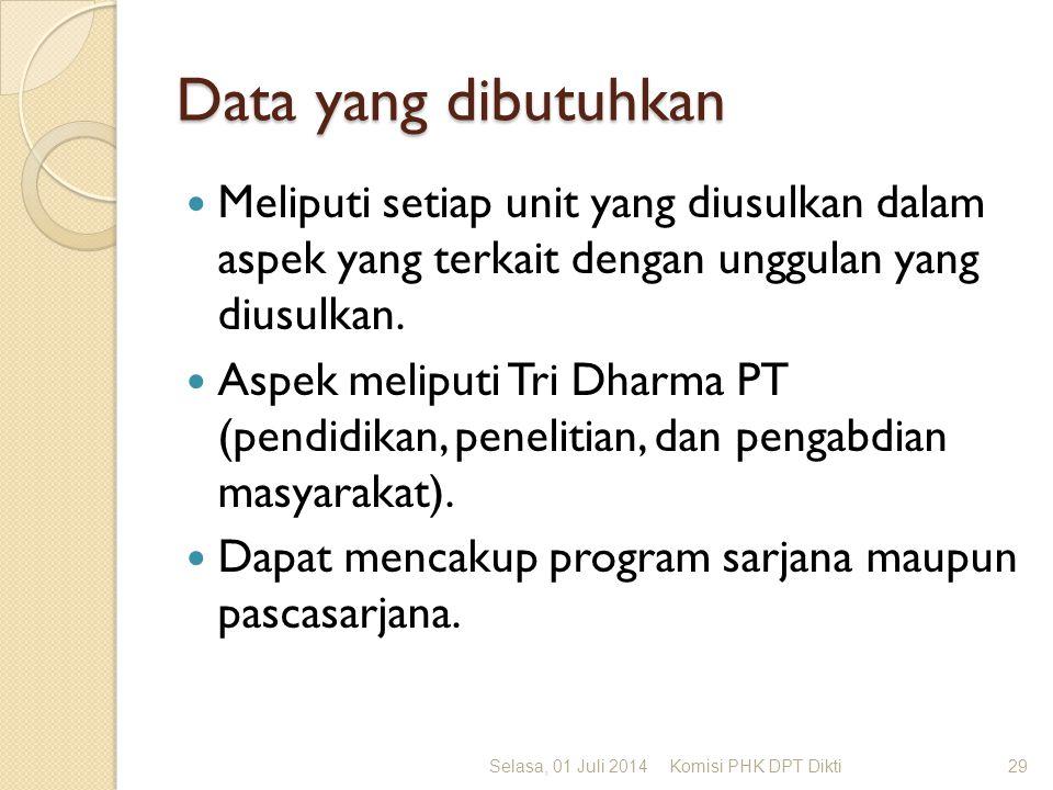 Data yang dibutuhkan  Meliputi setiap unit yang diusulkan dalam aspek yang terkait dengan unggulan yang diusulkan.