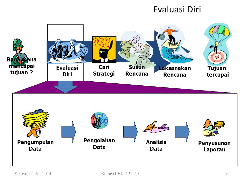 Selasa, 01 Juli 2014Komisi PHK DPT Dikti4 Tentukan Tujuan Tujuan tercapai Laksanakan Rencana Evaluasi Diri Bagaimana mencapai tujuan ? Cari Strategi S