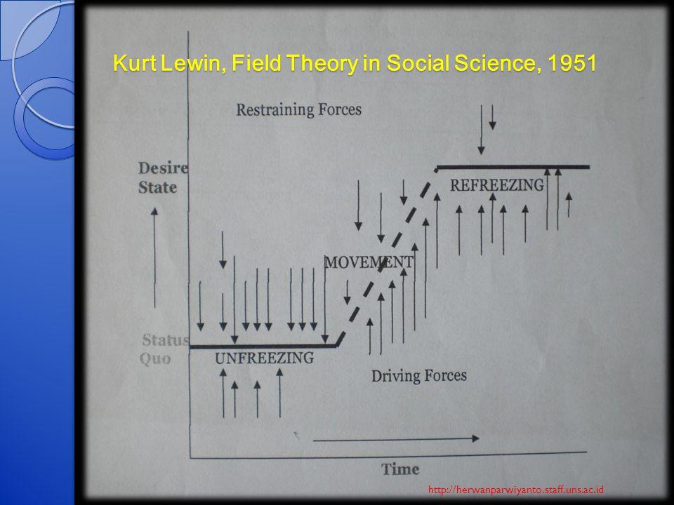 Kurt Lewin, Field Theory in Social Science, 1951 http://herwanparwiyanto.staff.uns.ac.id