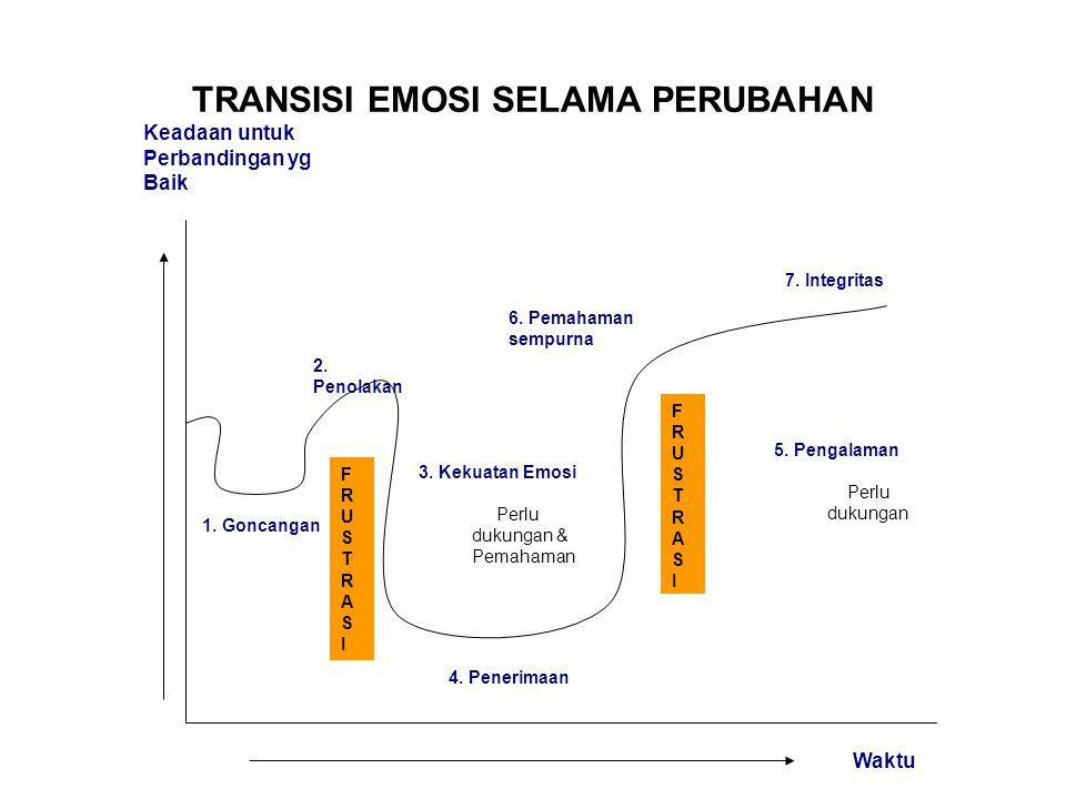 TRANSISI EMOSI SELAMA PERUBAHAN 1. Goncangan 2. Penolakan 3. Kekuatan Emosi Perlu dukungan & Pemahaman 4. Penerimaan FRUSTRASIFRUSTRASI FRUSTRASIFRUST