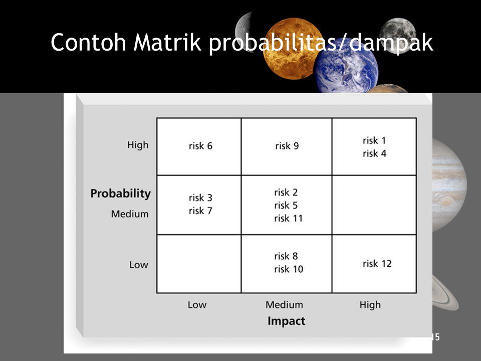 Contoh Matrik probabilitas/dampak 15