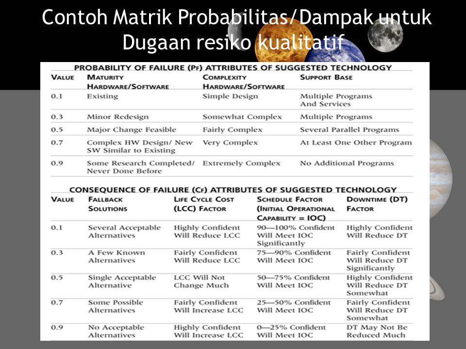 Contoh Matrik Probabilitas/Dampak untuk Dugaan resiko kualitatif 16