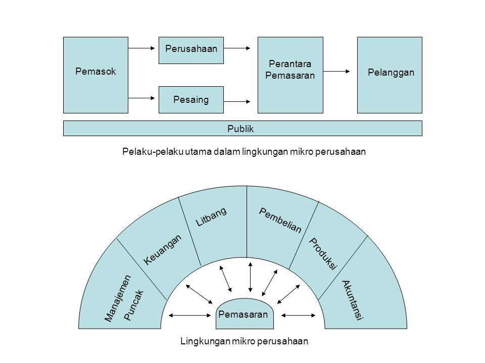 D. LINGKUNGAN PEMASARAN •Lingkungan pemasaran perusahaan terdiri dari pelaku-pelaku dan kekuatan-kekuatan di luar pemasaran yang mempengaruhi kemampua