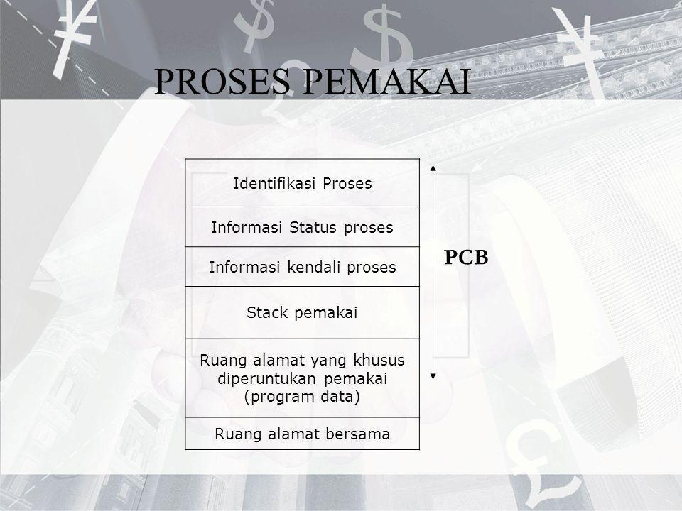 PROSES PEMAKAI PCB Identifikasi Proses Informasi Status proses Informasi kendali proses Stack pemakai Ruang alamat yang khusus diperuntukan pemakai (p