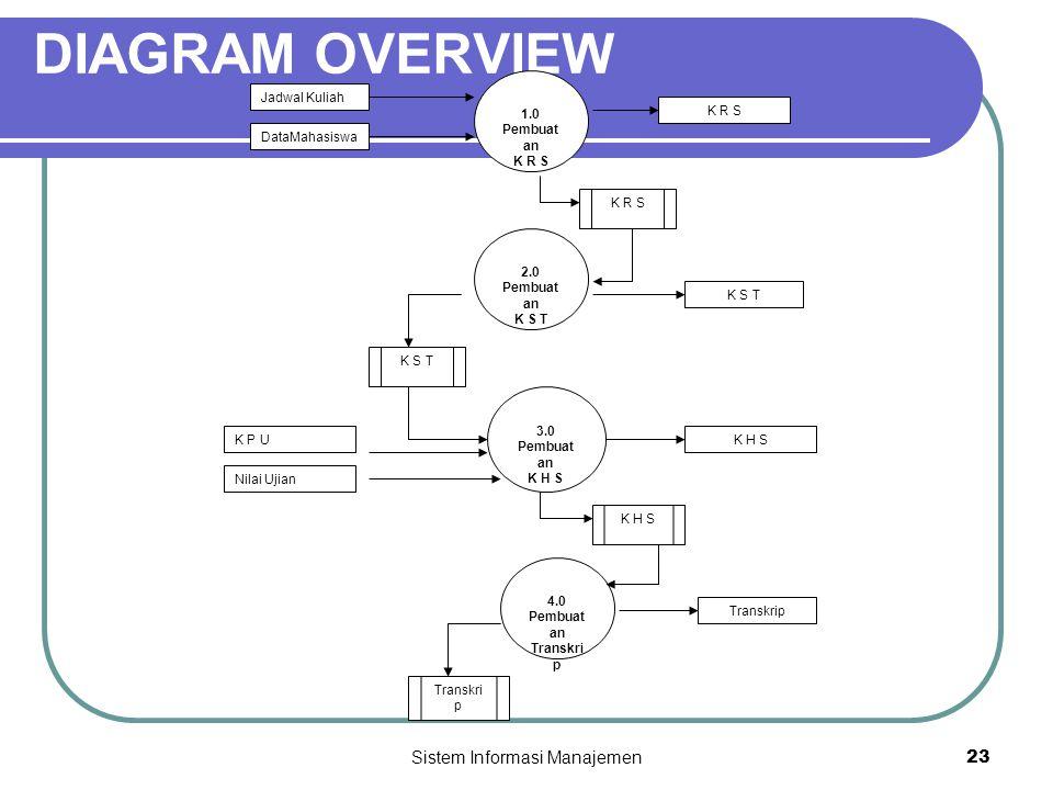 Sistem Informasi Manajemen23 DIAGRAM OVERVIEW 1.0 Pembuat an K R S 2.0 Pembuat an K S T 3.0 Pembuat an K H S 4.0 Pembuat an Transkri p Jadwal Kuliah DataMahasiswa K R S K S T K P U Nilai Ujian K H S Transkrip