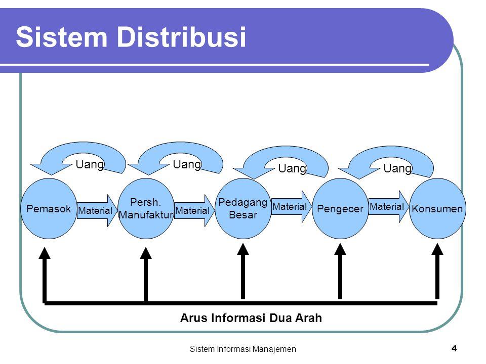 Sistem Informasi Manajemen4 Pemasok Pedagang Besar Persh. Manufaktur PengecerKonsumen Material Uang Sistem Distribusi Arus Informasi Dua Arah