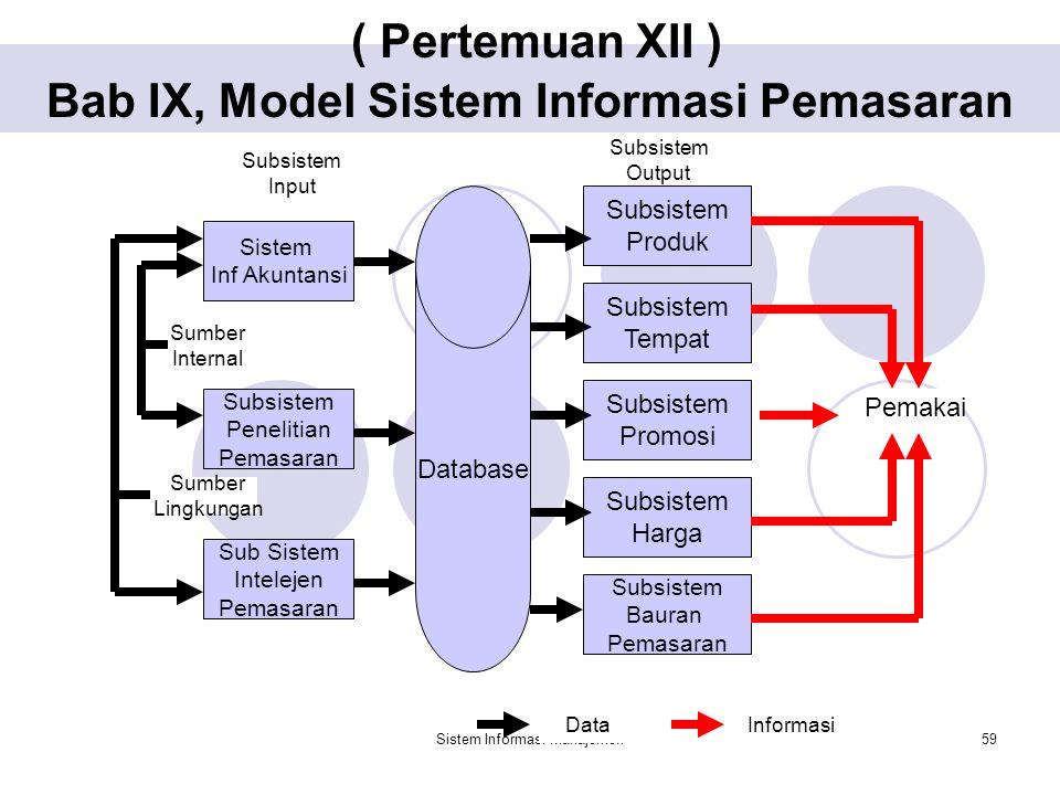 Sistem Informasi Manajemen59 ( Pertemuan XII ) Bab IX, Model Sistem Informasi Pemasaran Sistem Inf Akuntansi Sub Sistem Intelejen Pemasaran Subsistem