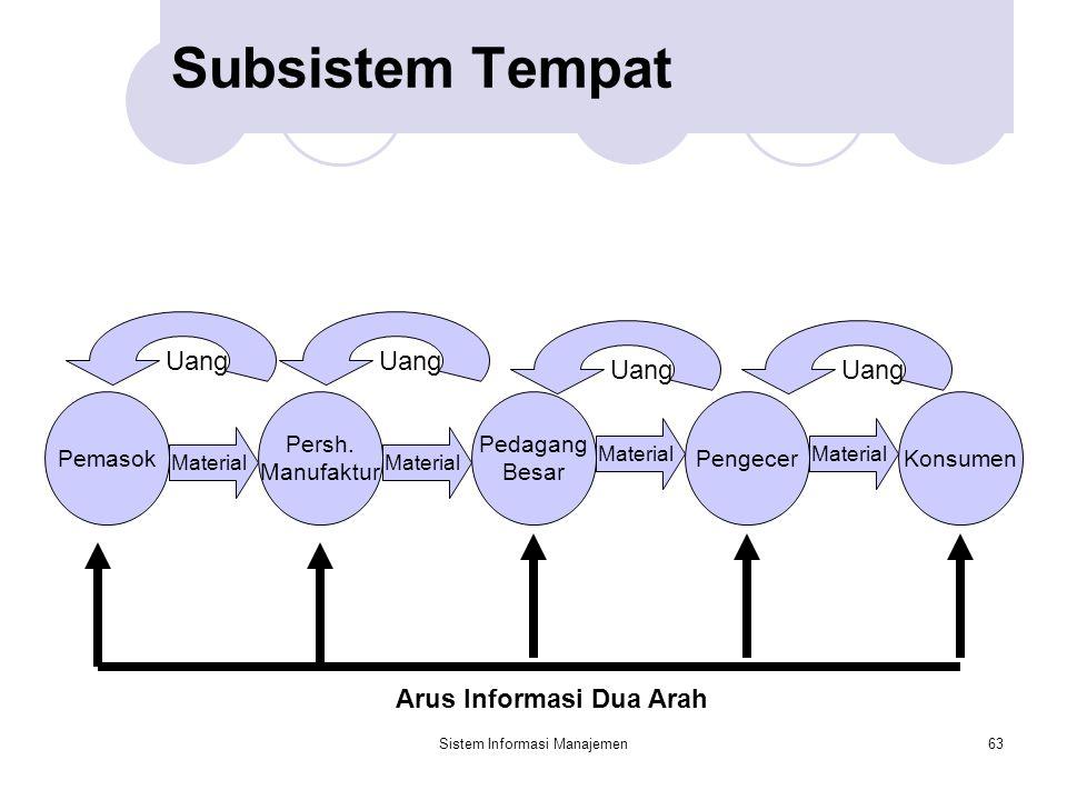 Sistem Informasi Manajemen63 Pemasok Pedagang Besar Persh. Manufaktur PengecerKonsumen Material Uang Subsistem Tempat Arus Informasi Dua Arah