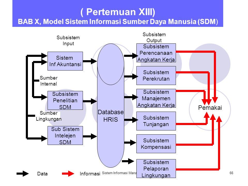 Sistem Informasi Manajemen66 ( Pertemuan XIII) BAB X, Model Sistem Informasi Sumber Daya Manusia (SDM) Sistem Inf Akuntansi Sub Sistem Intelejen SDM Subsistem Penelitian SDM Database HRIS Subsistem Perencanaan Angkatan Kerja Subsistem Kompensasi Subsistem Tunjangan Subsistem Manajemen Angkatan Kerja Subsistem Perekrutan Sumber Internal Sumber Lingkungan Pemakai DataInformasi Subsistem Input Subsistem Output Subsistem Pelaporan Lingkungan
