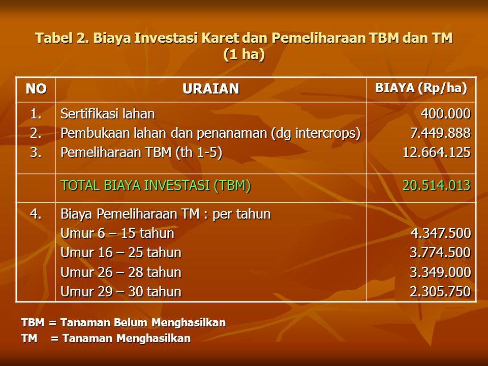 Tabel 2. Biaya Investasi Karet dan Pemeliharaan TBM dan TM (1 ha) NOURAIAN BIAYA (Rp/ha) 1.2.3. Sertifikasi lahan Pembukaan lahan dan penanaman (dg in